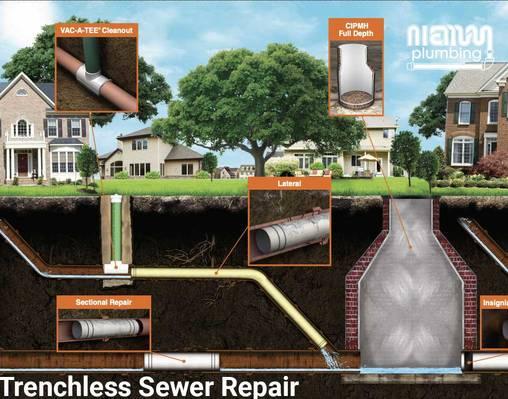 Trenchless Sewer Repair diagram